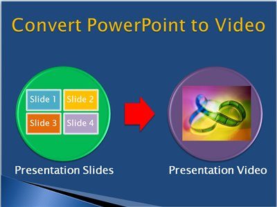 How to Convert Powerpoint Presention to Video Free